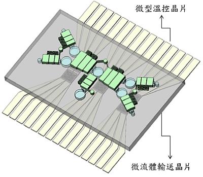 微流體晶片系統初代原型,整套系統由微流通道、微氣動閥門、微氣動幫浦、微電極陣列與微型加熱器等多個模組元件整合而成。可利用程式設定及幫浦驅動完成生化檢測反應。