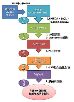 「錸-188微脂體」製造程序