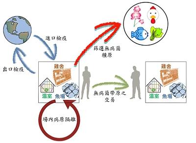 農產品疫病蟲害診斷需求市場廣大,而具備完善的防檢疫系統,更是國際農產品競爭之重要條件。