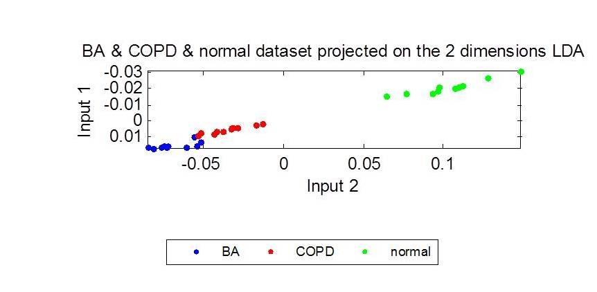 分群圖(COPD病人、氣喘病人和正常人)