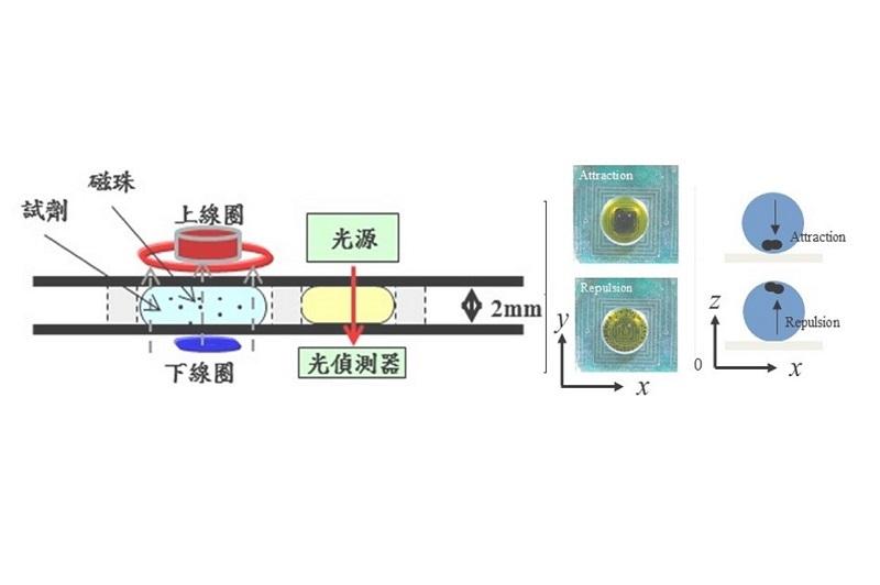 磁場操控原理