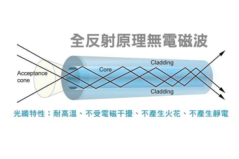 非侵入性光纖生理監測技術(nFOPT)