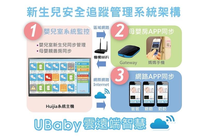 新生兒安全與健康24小時自動巡房系統