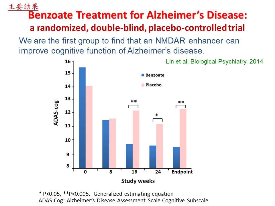 Benzoate治療阿茲海默症之療效