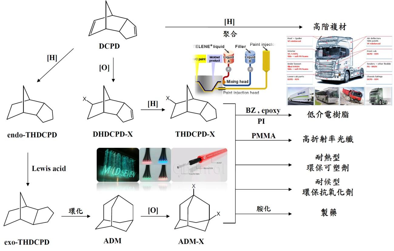 雙環戊二烯應用技術流程