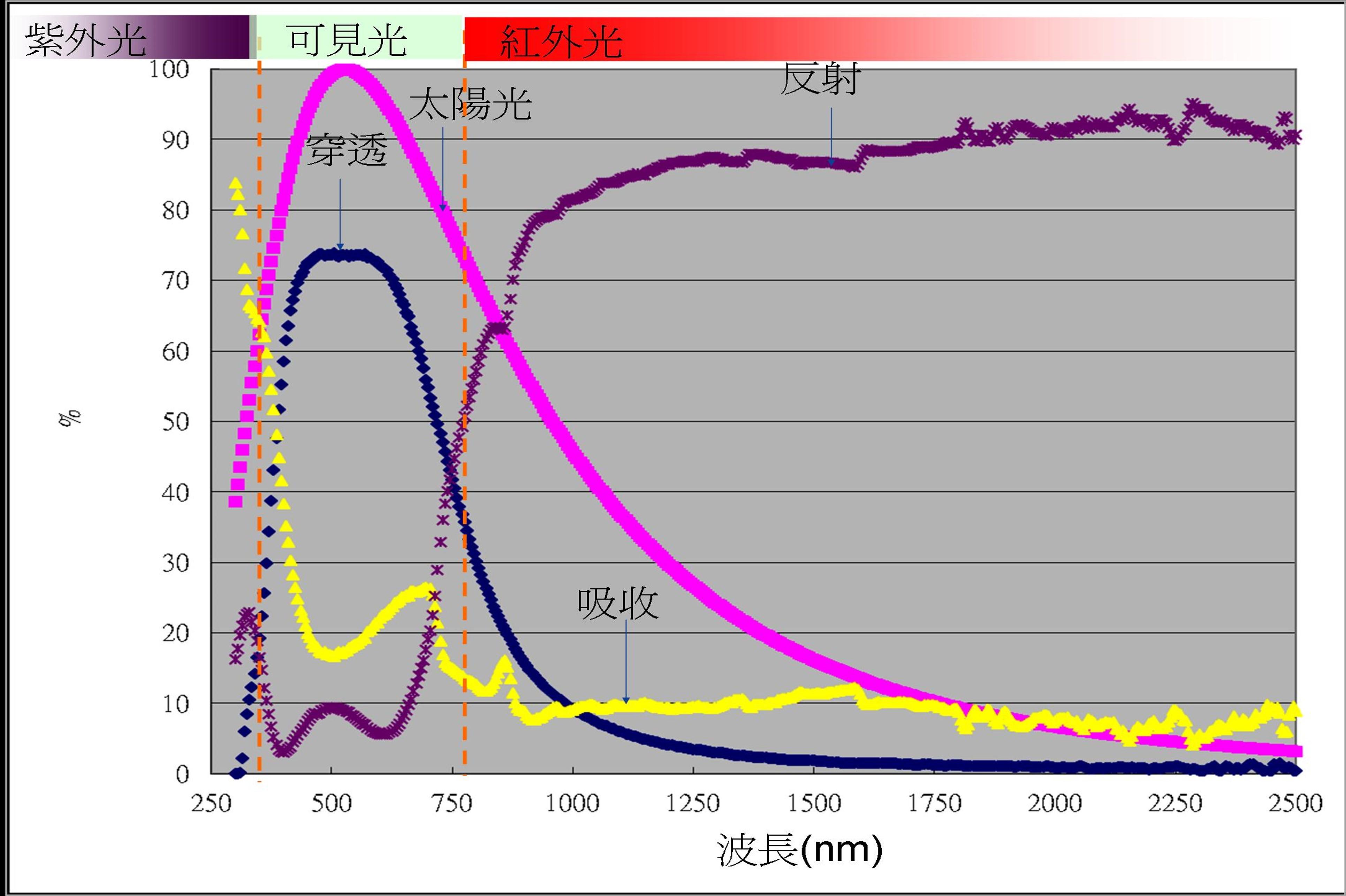 團隊開發的高階低熱輻射率隔熱節能膜光譜圖