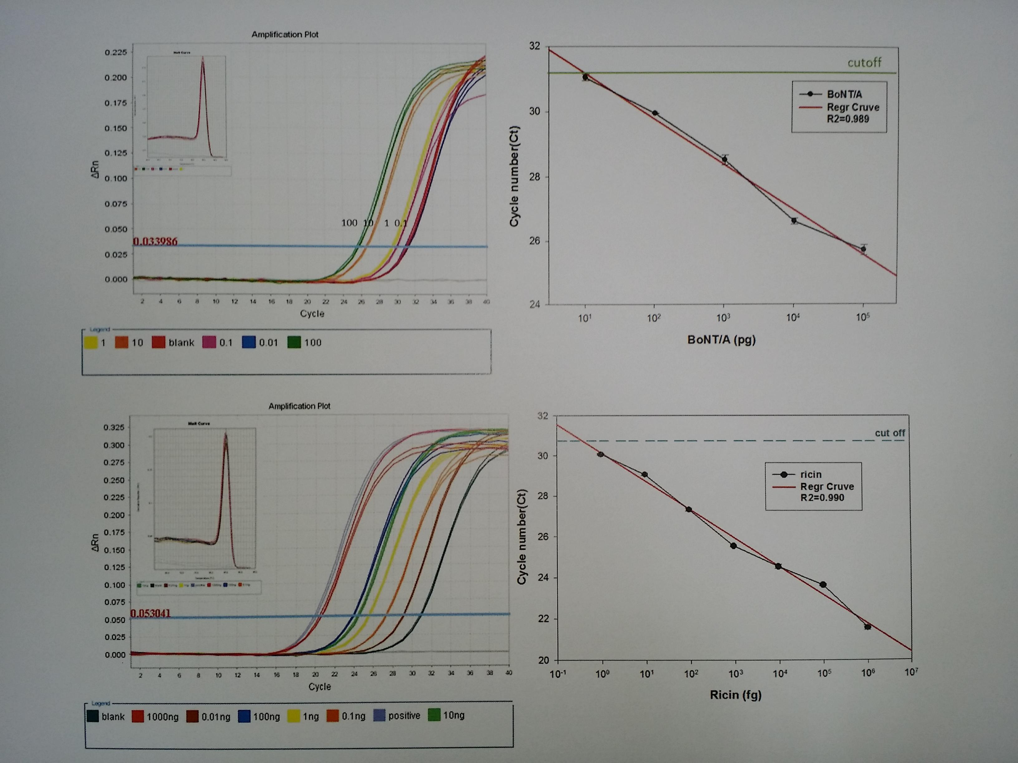 結合高專一性抗體與高靈敏度的即時核酸聚合反應
