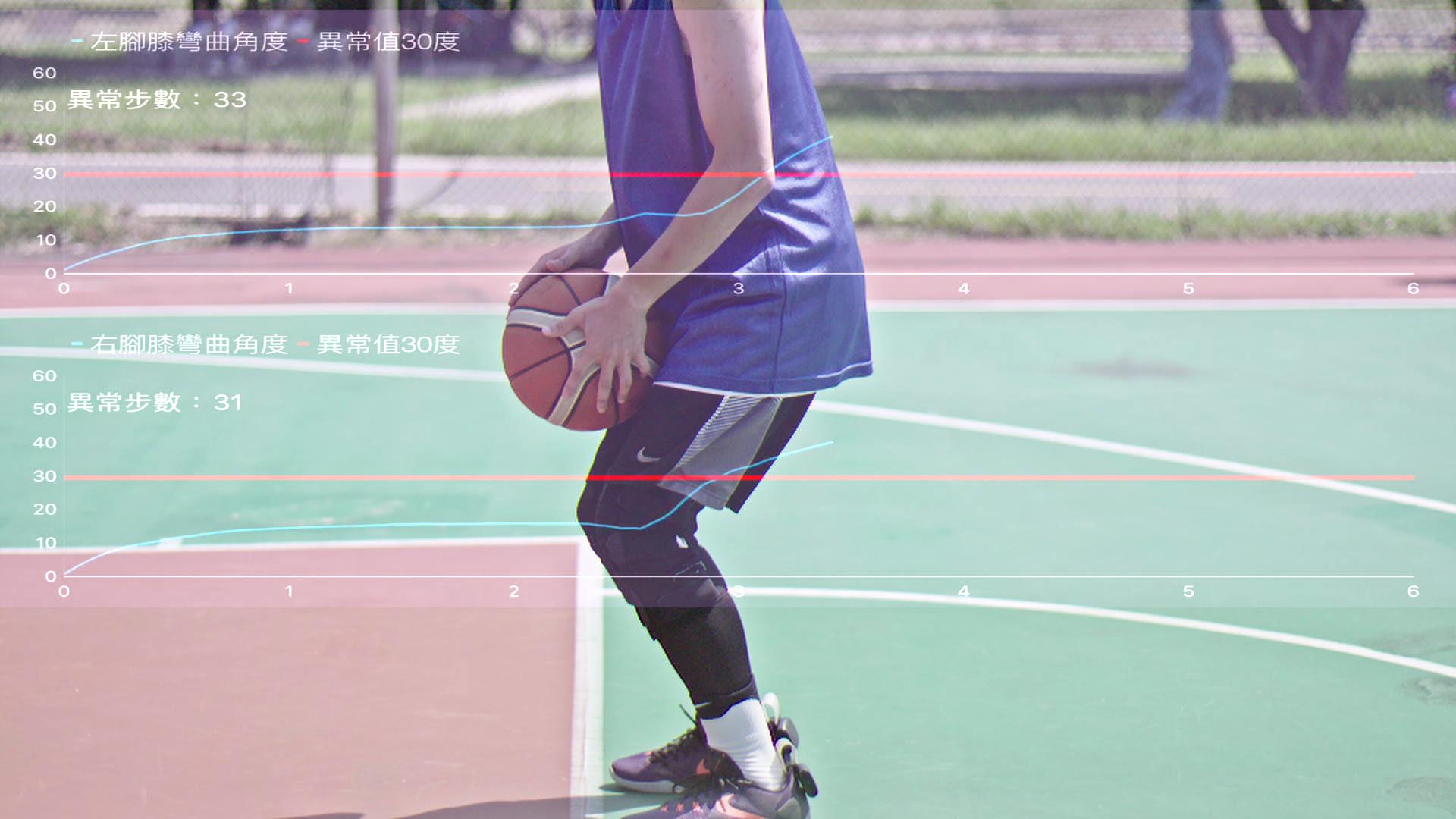 SaFePlay應用情境-籃球運動 膝彎曲角度