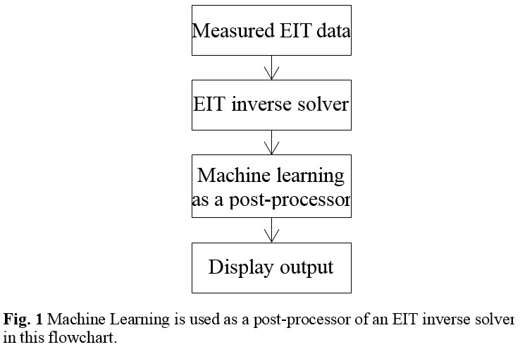 Showing a flowchart of the EIT post-processing based on machine learning schemes