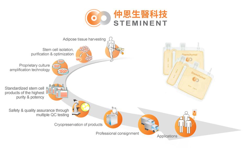 仲恩生醫 Stemchymal stem cells製造流程及產品示意圖