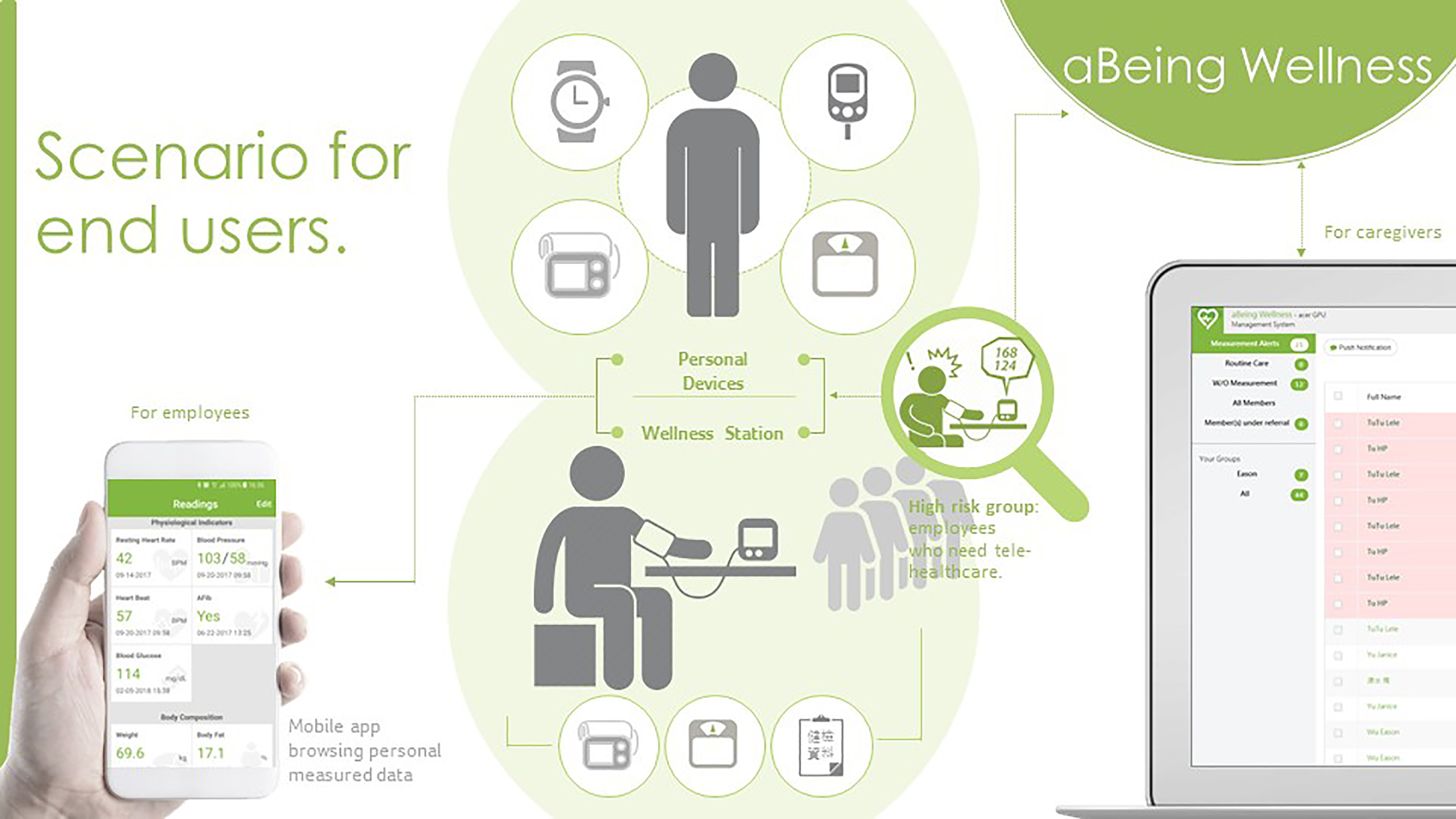 宏碁智雲健康管理平台架構圖