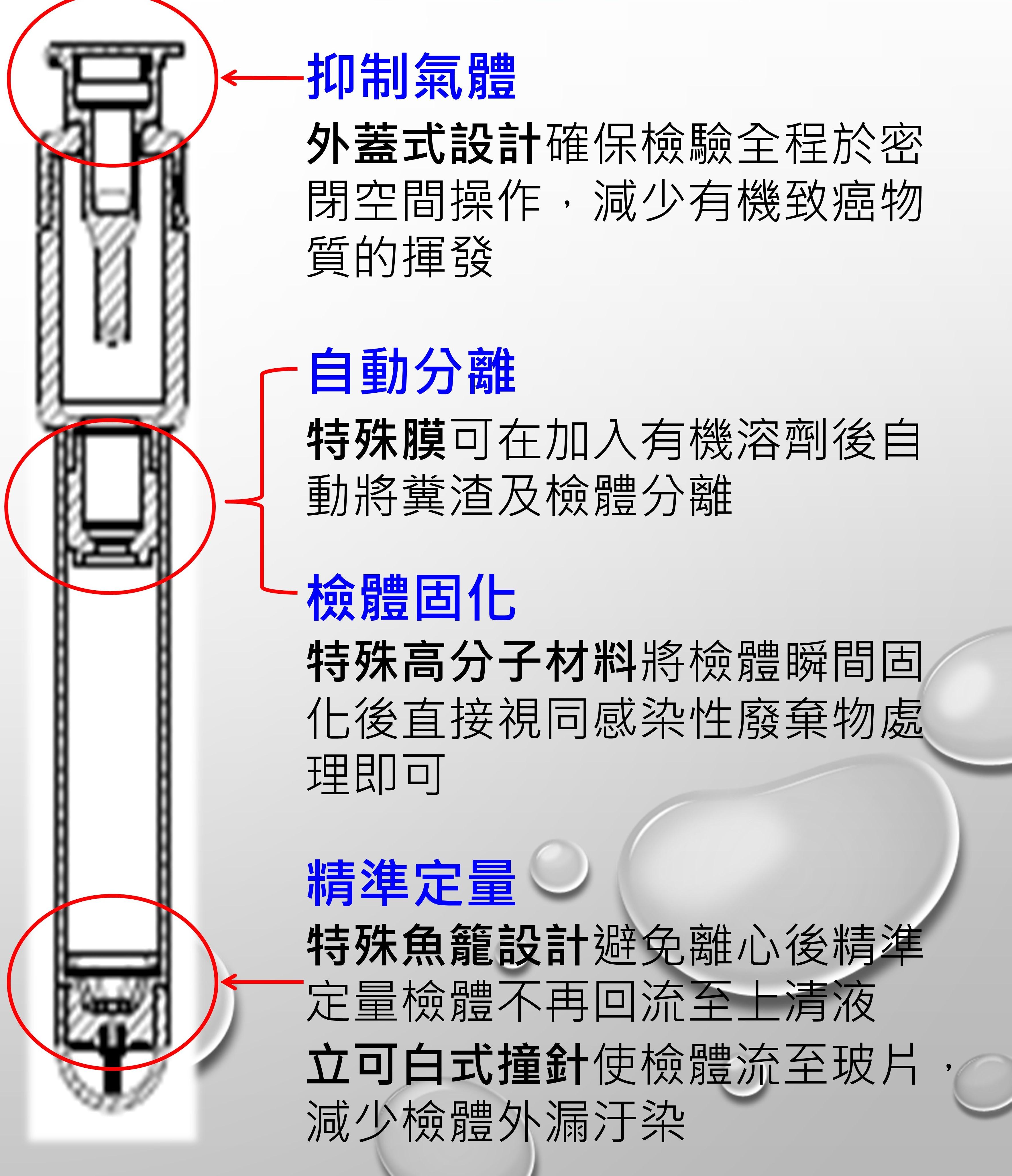 本圖介紹產品解決問題的創新技術