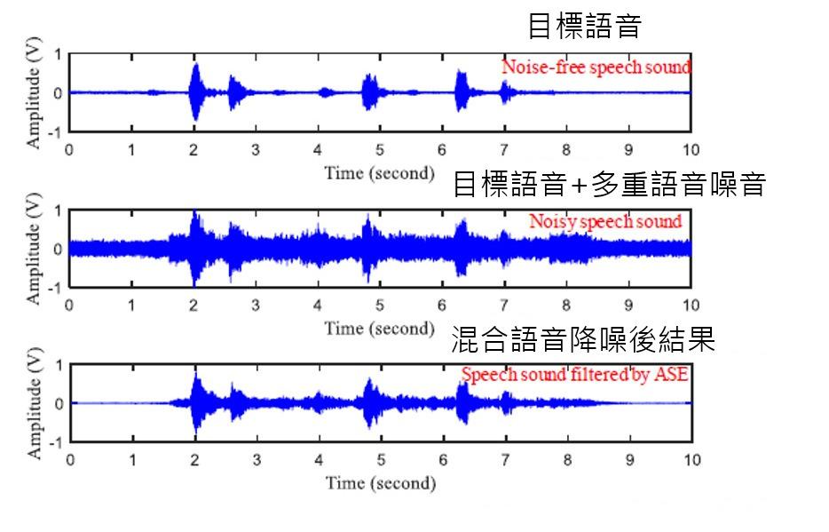降噪前後語音波形圖
