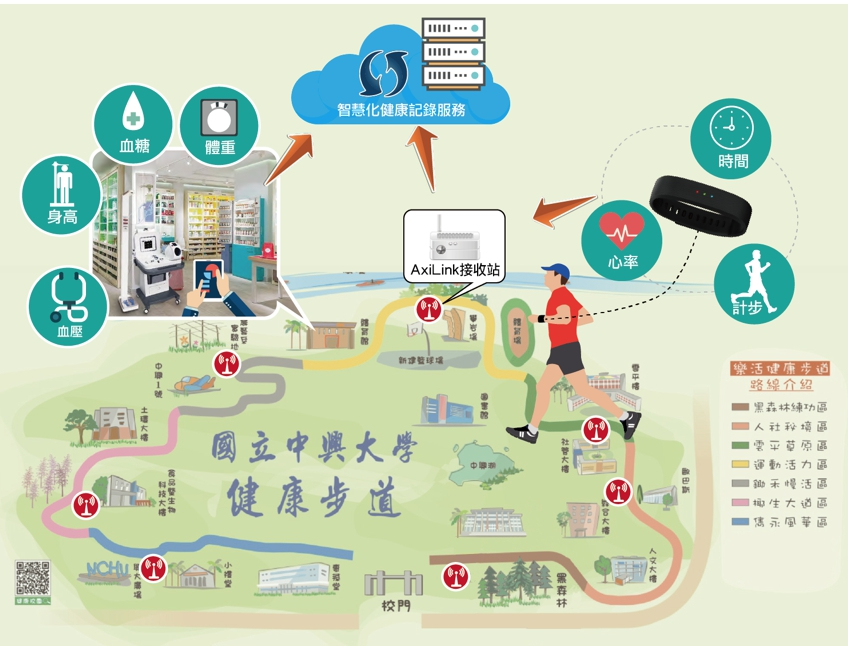 應用之一-中興大學健康步道