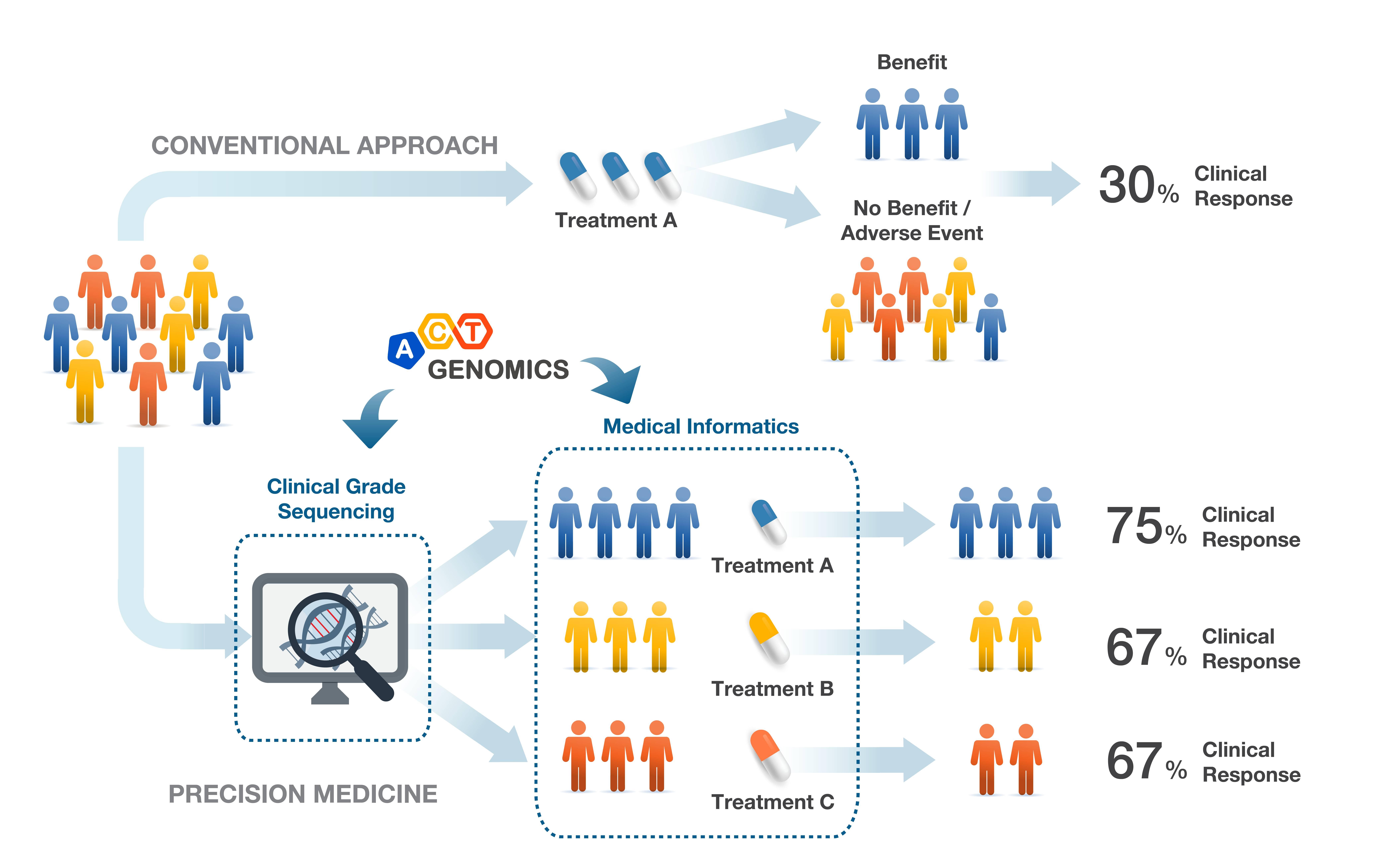行動基因提供癌症精準醫療的解決方案