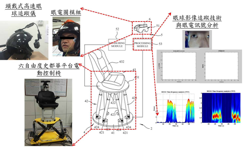 本前庭系統功能評估創新智慧裝置量測環境示意圖