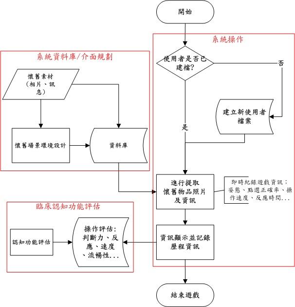遊戲簡介流程圖