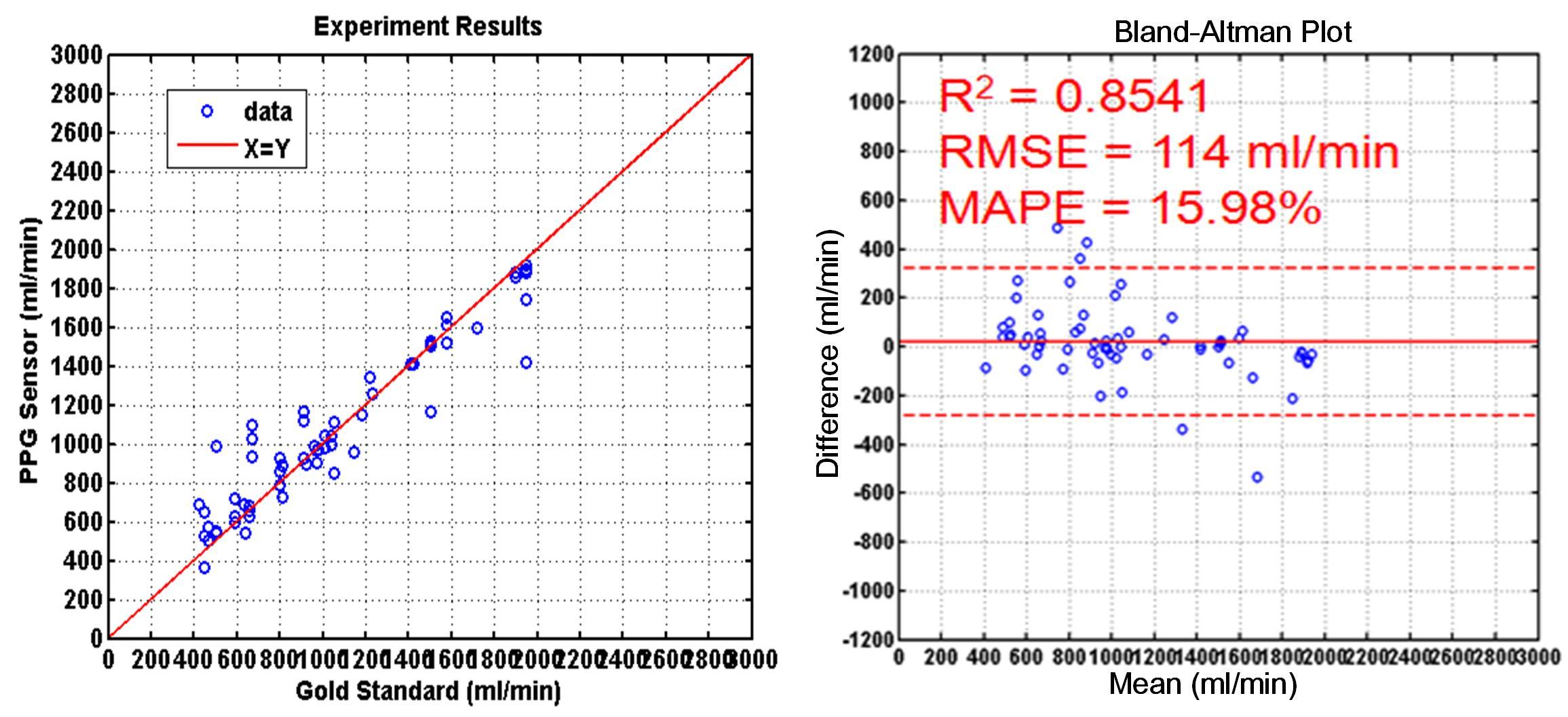 血流量測結果圖(對照儀器:HD-03),血流準確度R2為0