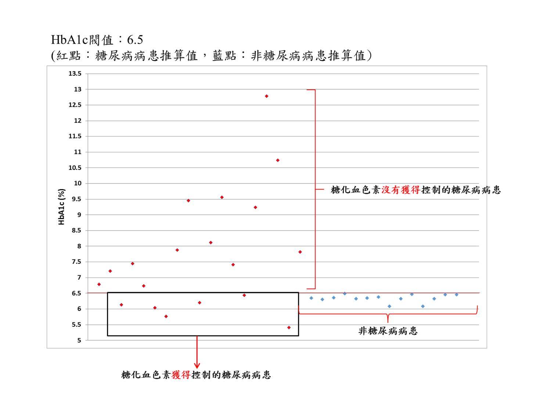 糖化血色素分布圖