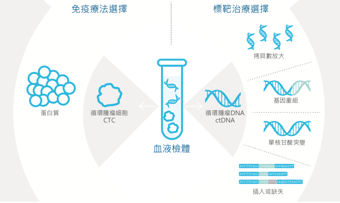 ctDNA_CTC