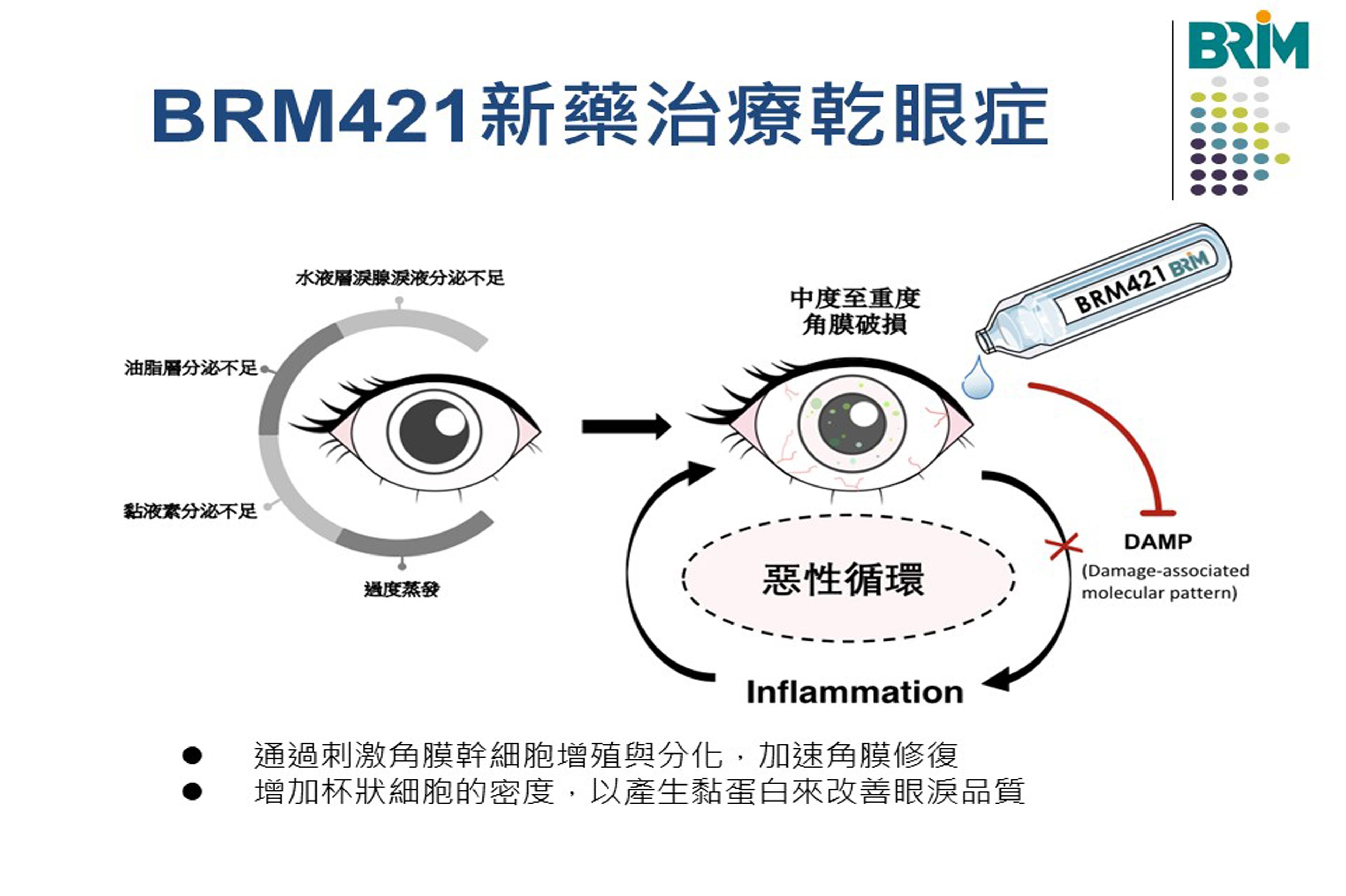 乾眼症及BRM421新藥之獨特角膜修復作用機轉示意圖