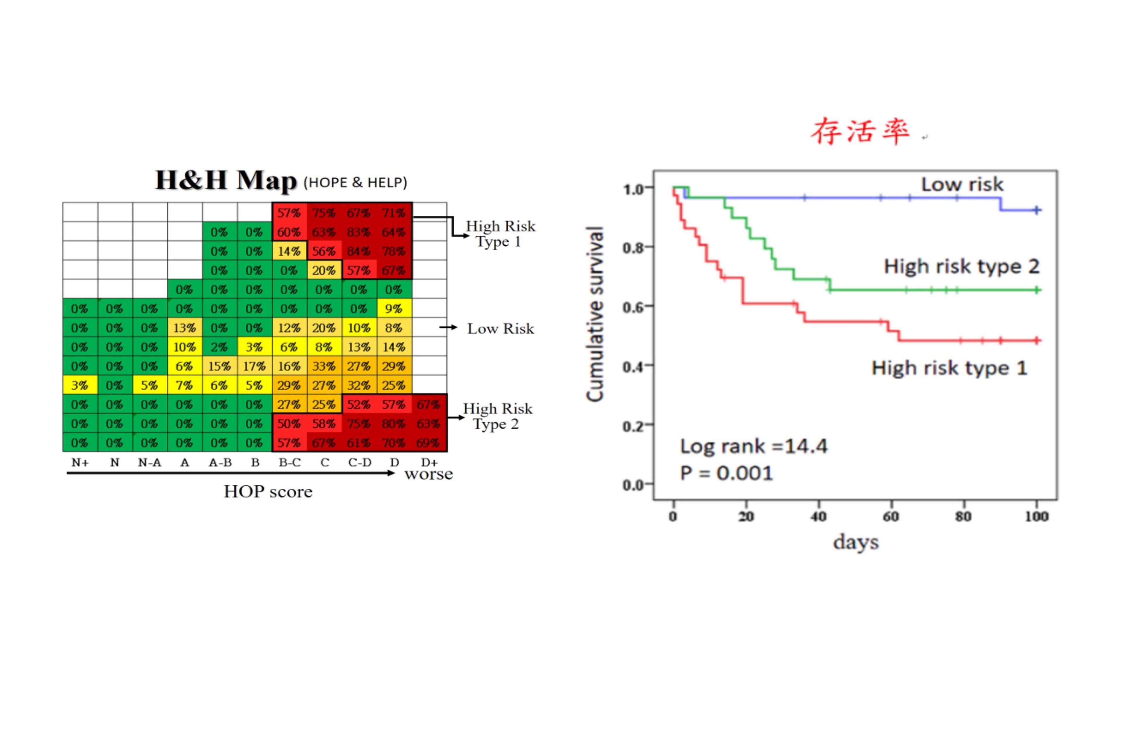 在較嚴重感染的病人,若為H&H MAP中的type 1,死亡風險升高10倍,若為type 2的,則死亡風險升高6倍。