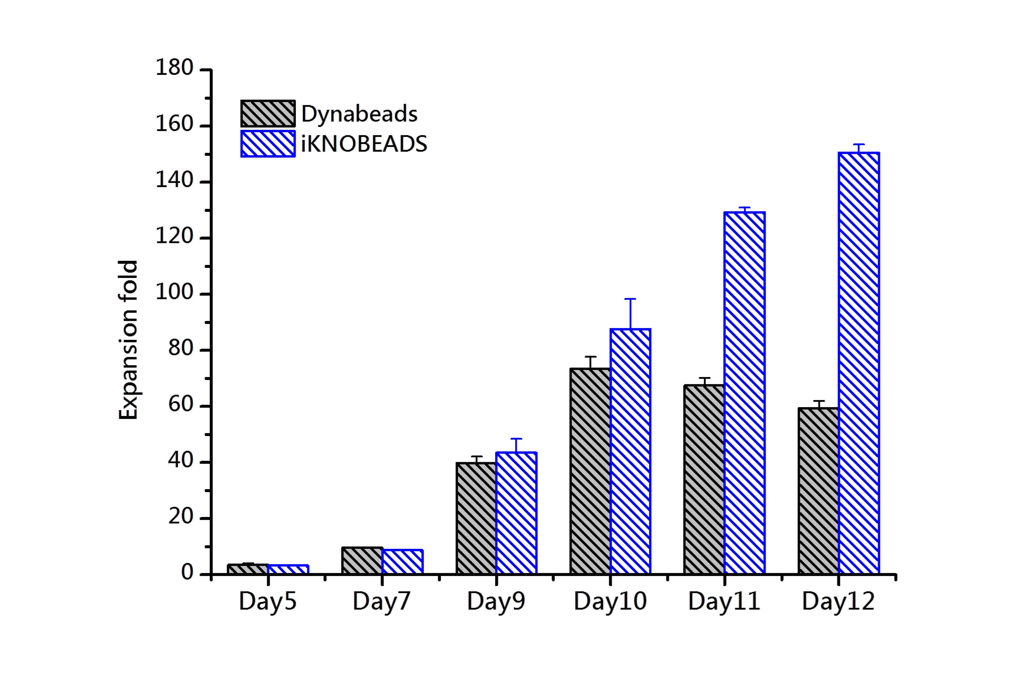 αβT免疫細胞經過Dynabeads和iKNOBEADS活化後的細胞擴增倍率