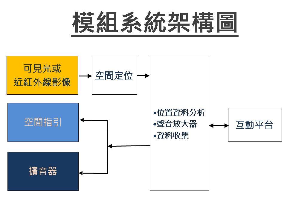 系統架構圖