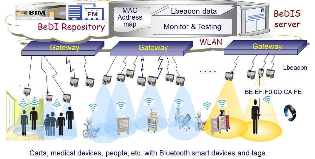 BeDIS 室內定位系統架構