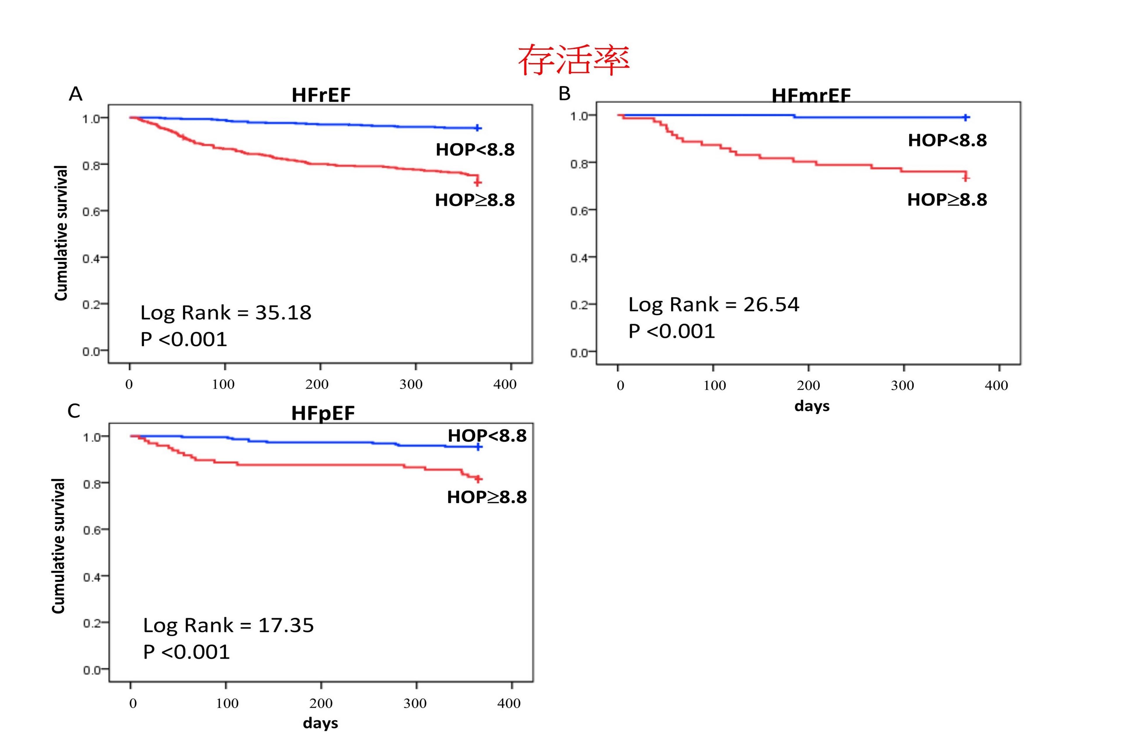 在門診長期追蹤治療中的各類病人,雖然病人自覺狀況良好,若H&H MAP異常(紅線),惡化風險較高(存活率較低),應盡早採用進階醫療策略。