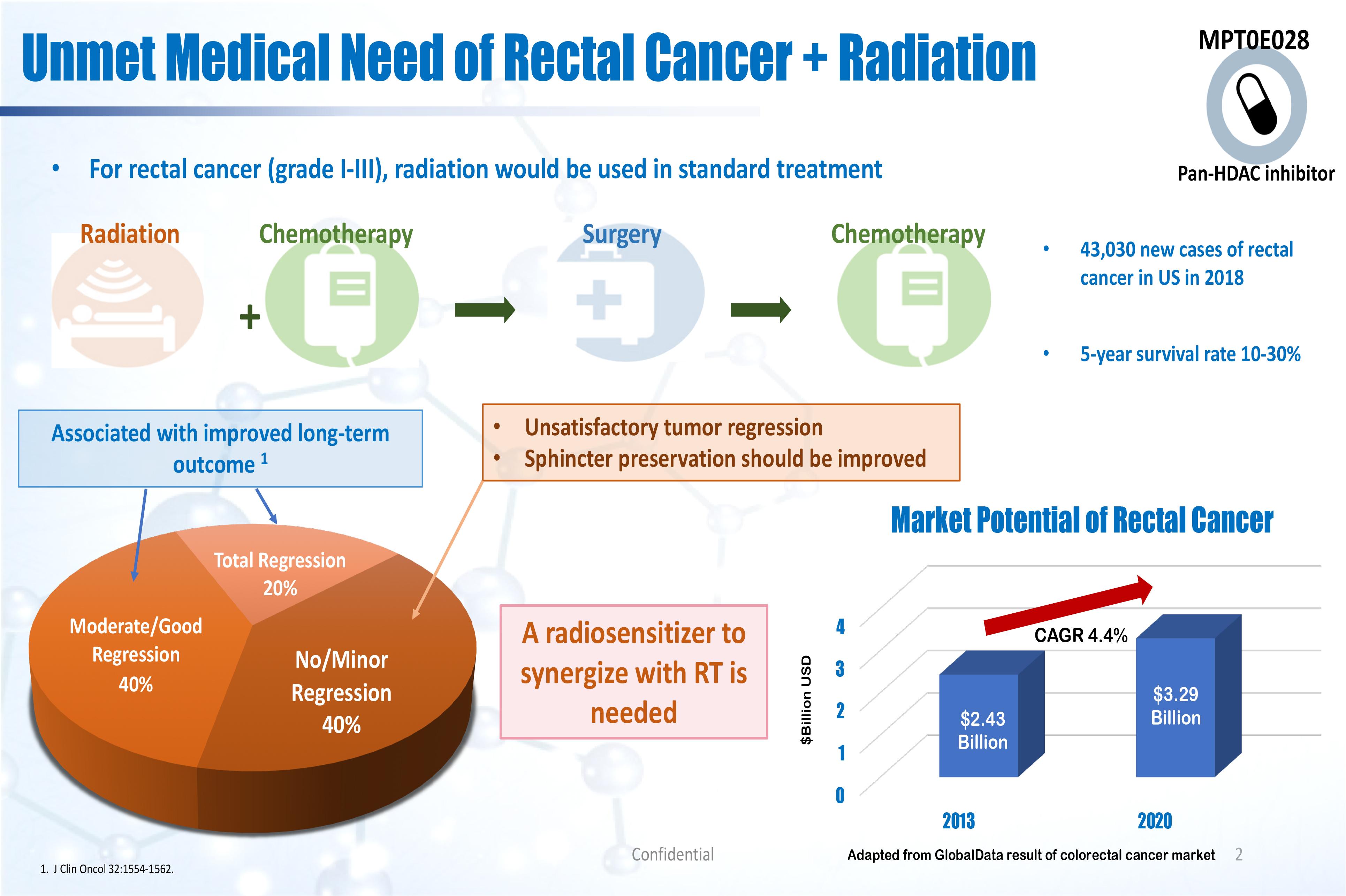 開發MPT0E028合併放射線療法、化學藥物治療於直腸癌適應症