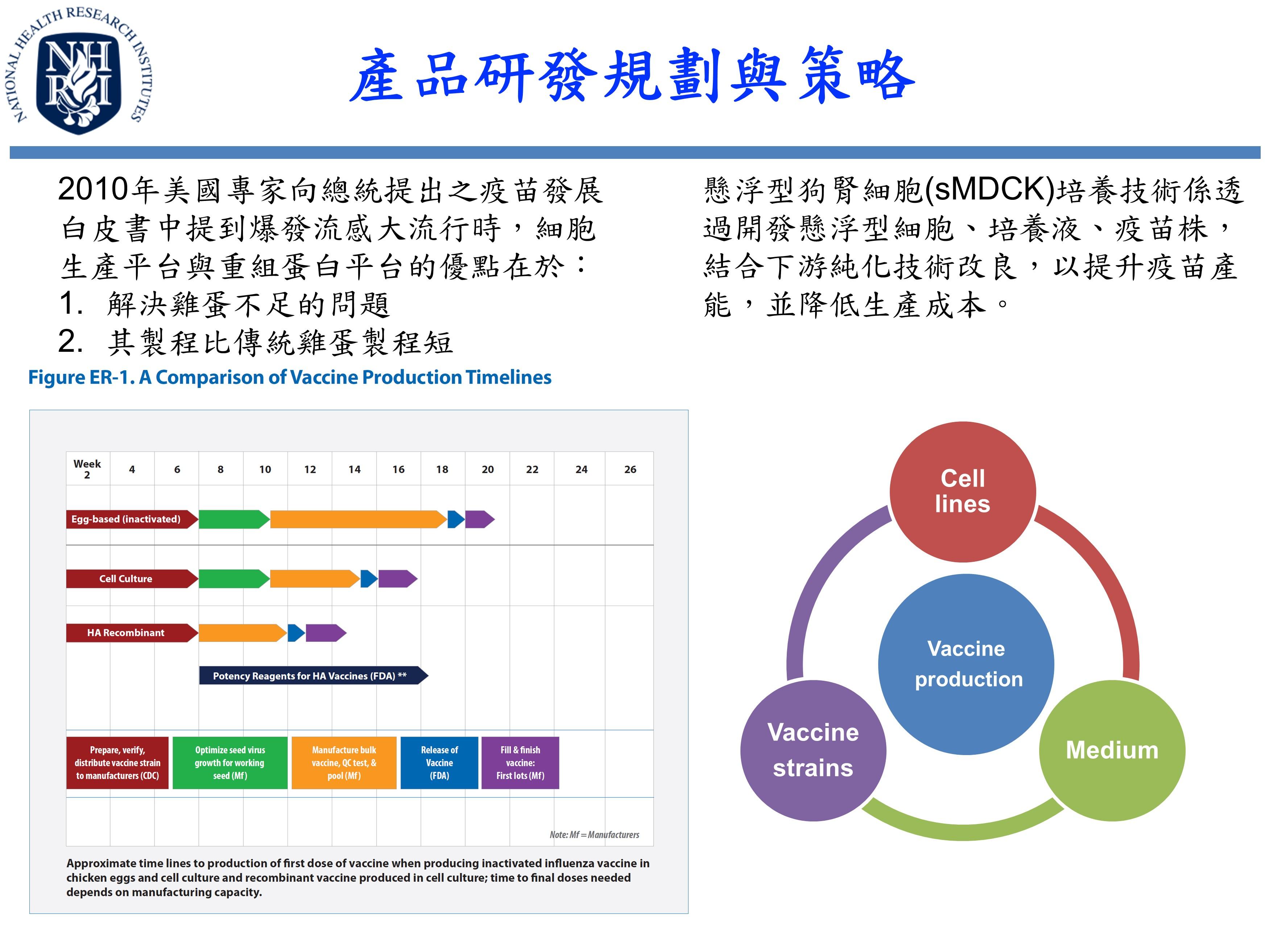 產品研發規劃與策略