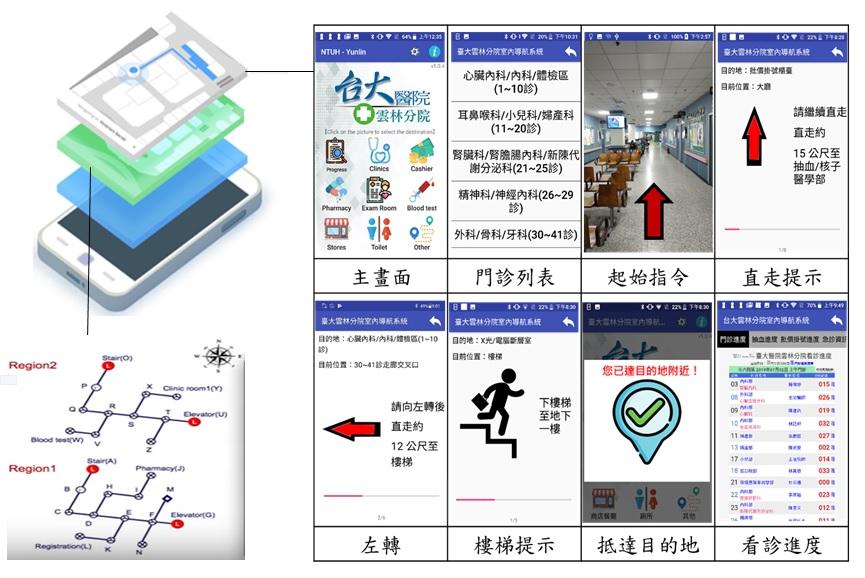 室內導航軟體架構與介面