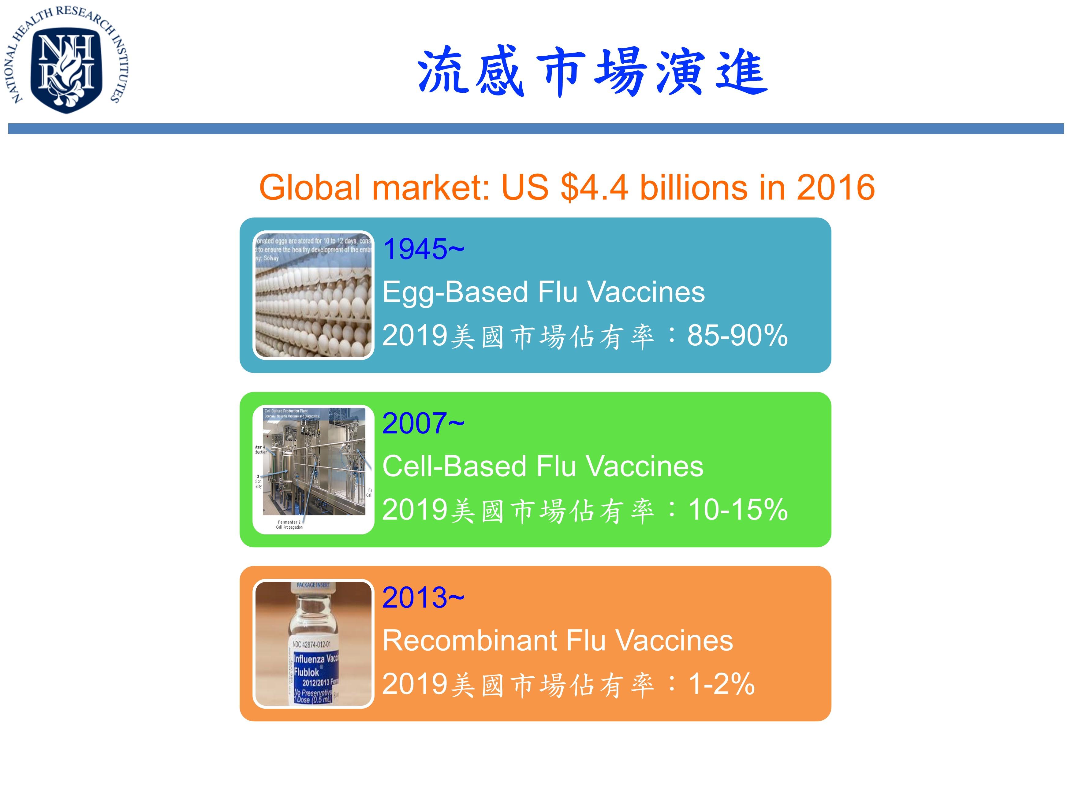 流感市場演進