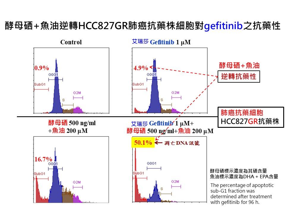 酵母硒+魚油逆轉HCC827GR肺癌抗藥株細胞對gefitinib之抗藥性