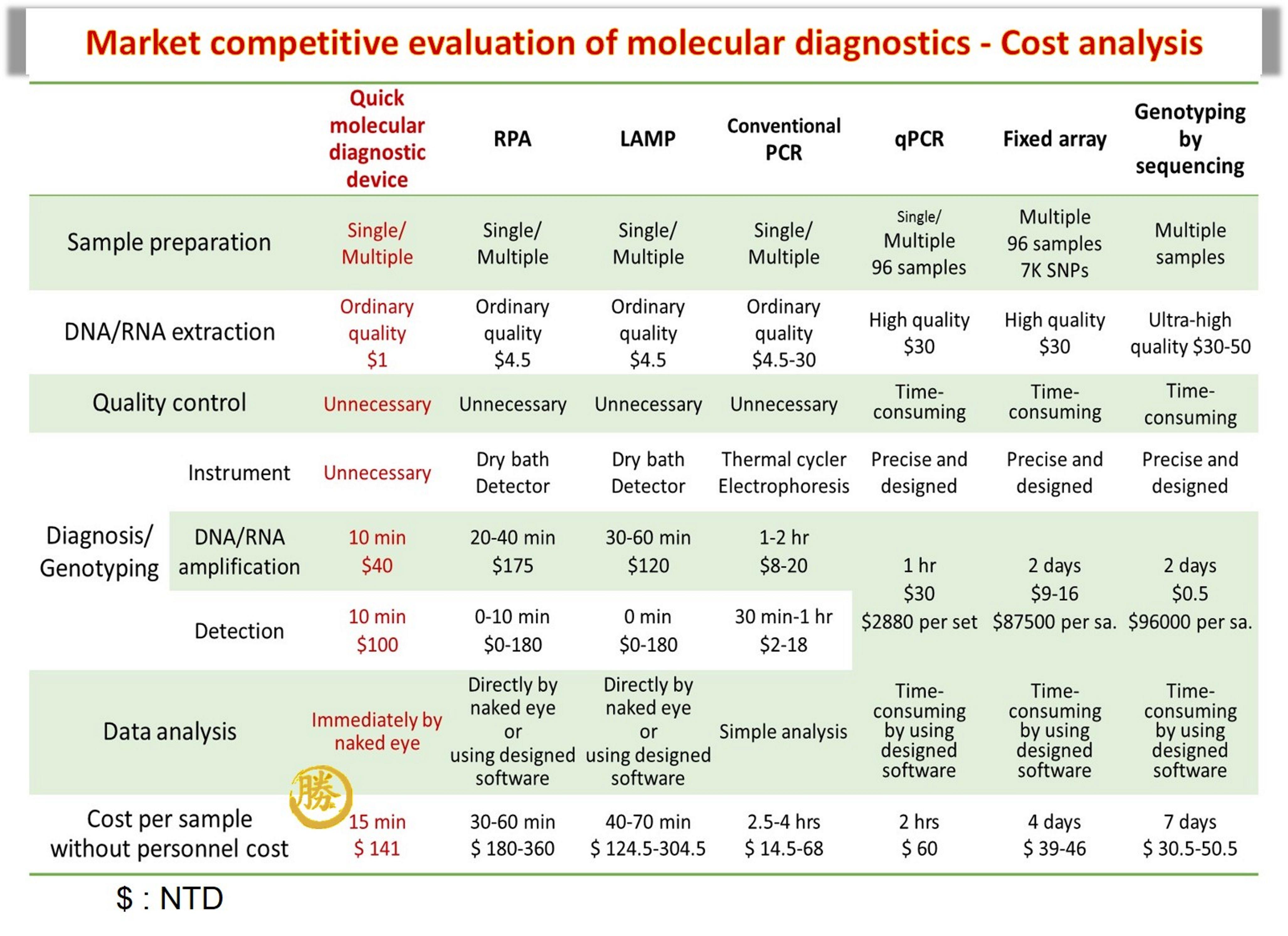 競爭力評估 - 成本分析