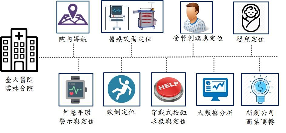 智慧醫院室內定位服務發展藍圖