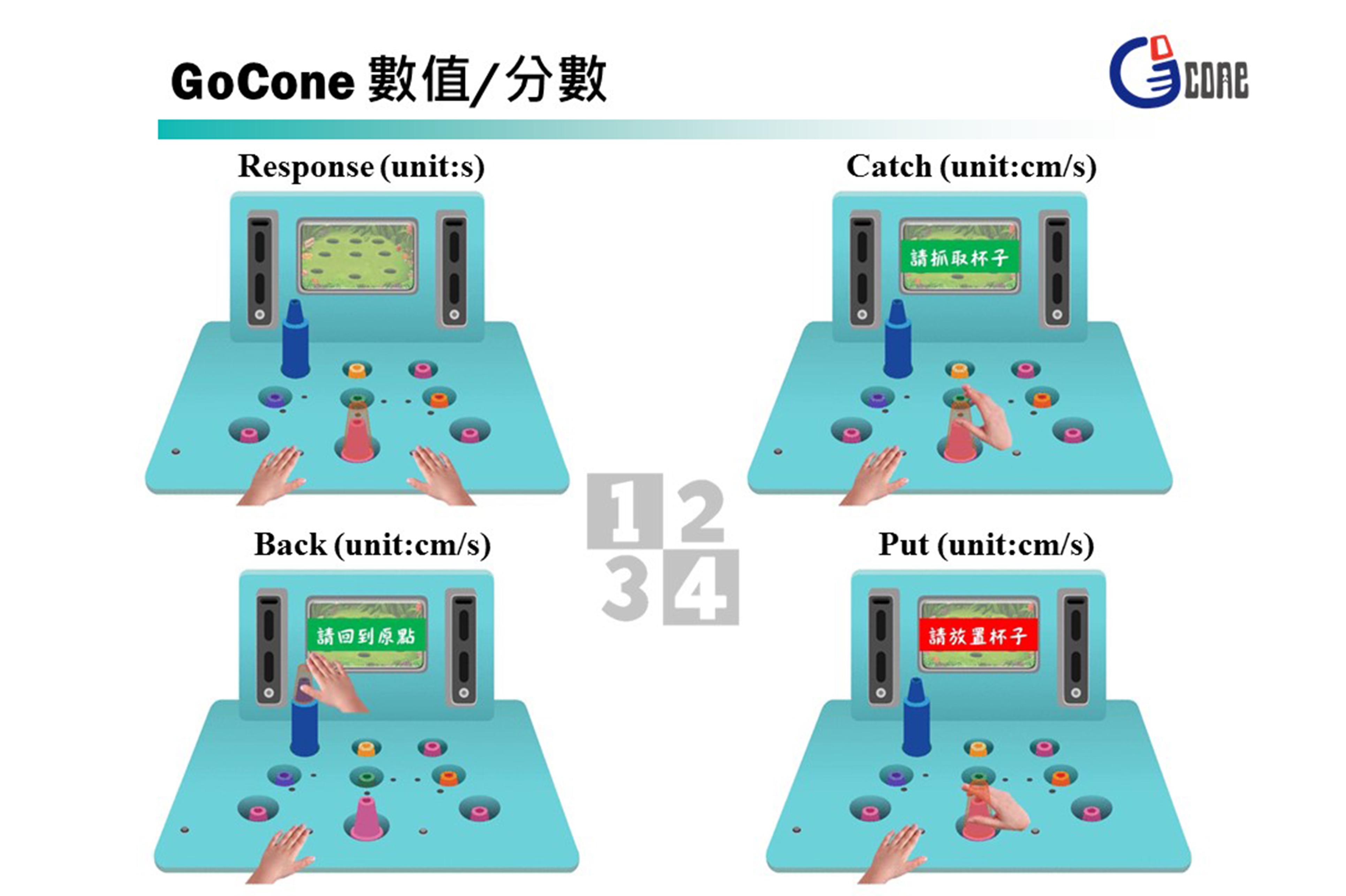 GoCone訓練結果