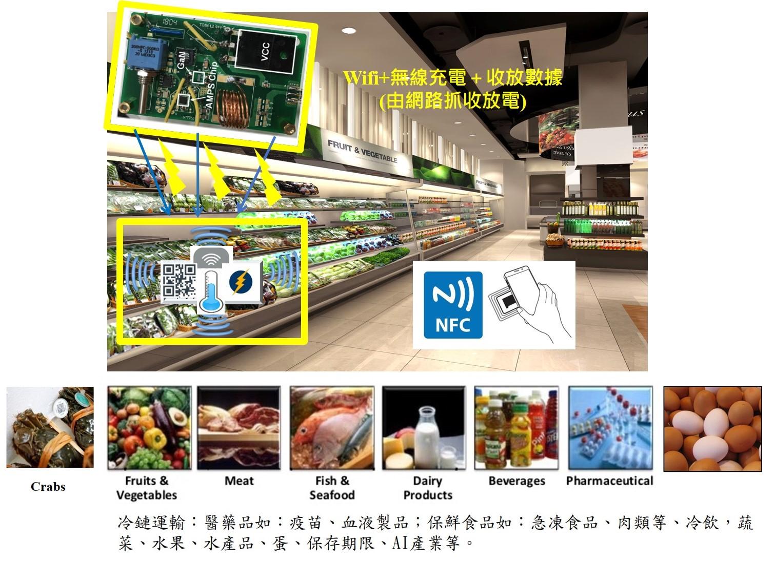 半導體食安晶片,可即時監控冷鏈運輸溫度的變化,只要在物品上貼上溫度監控食安晶片後就會自動啟動溫度記錄功能,並不間斷的記錄環境溫度值;在貨品轉換過程中可以保證貨品的有效性;在貨品入庫後更可利用此溫度食安標籤資訊,快速、準確的分門別類貨品的位置,並可同時讀取食品安全檢測系統,直接拒收不合格產品,通過兩者相結合,可以有效提高冷鏈品質,進而保證貨物的品質,並達到防偽之功能。