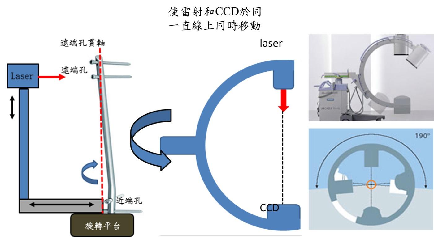 使雷射和CCD於同一直線上同時移動