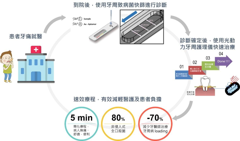 速效無痛全口牙周病檢測護理套件使用流程