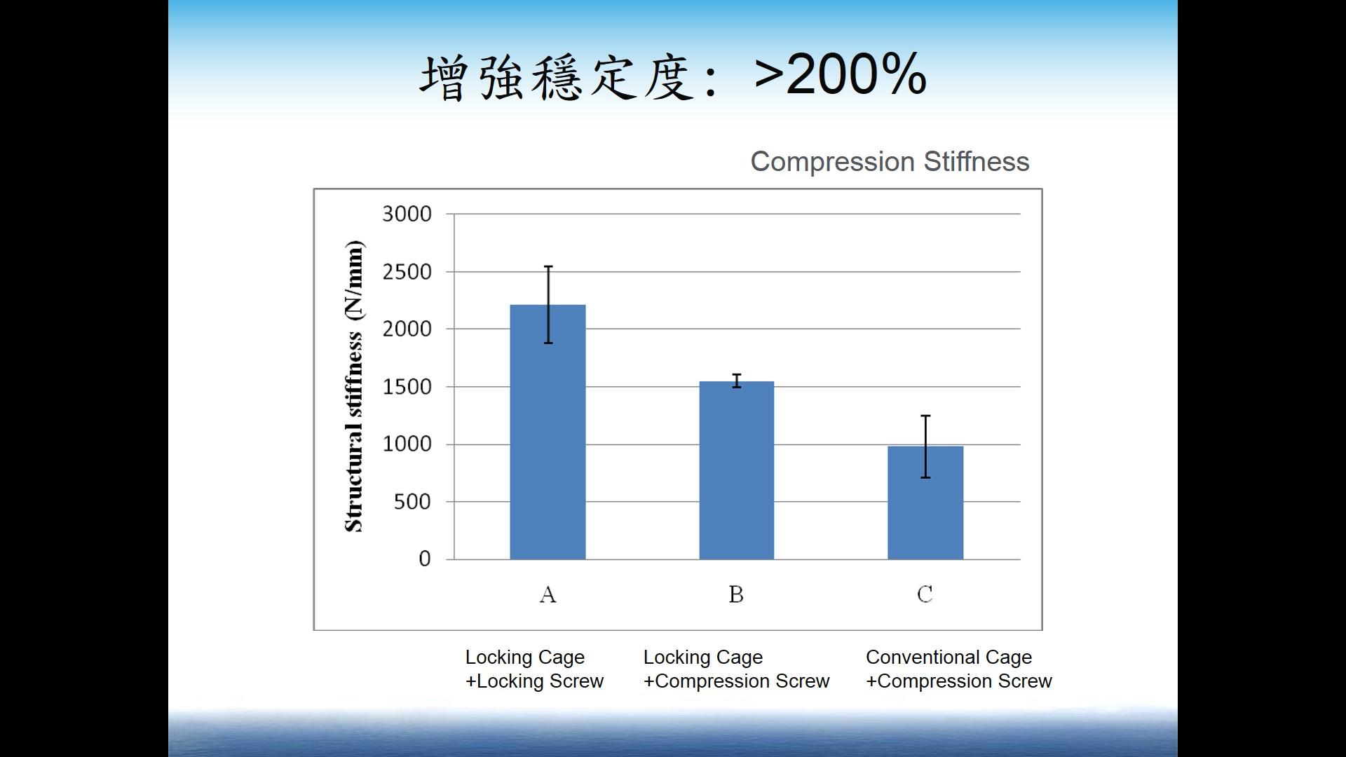 相較於傳統植入物大於200%的穩定度