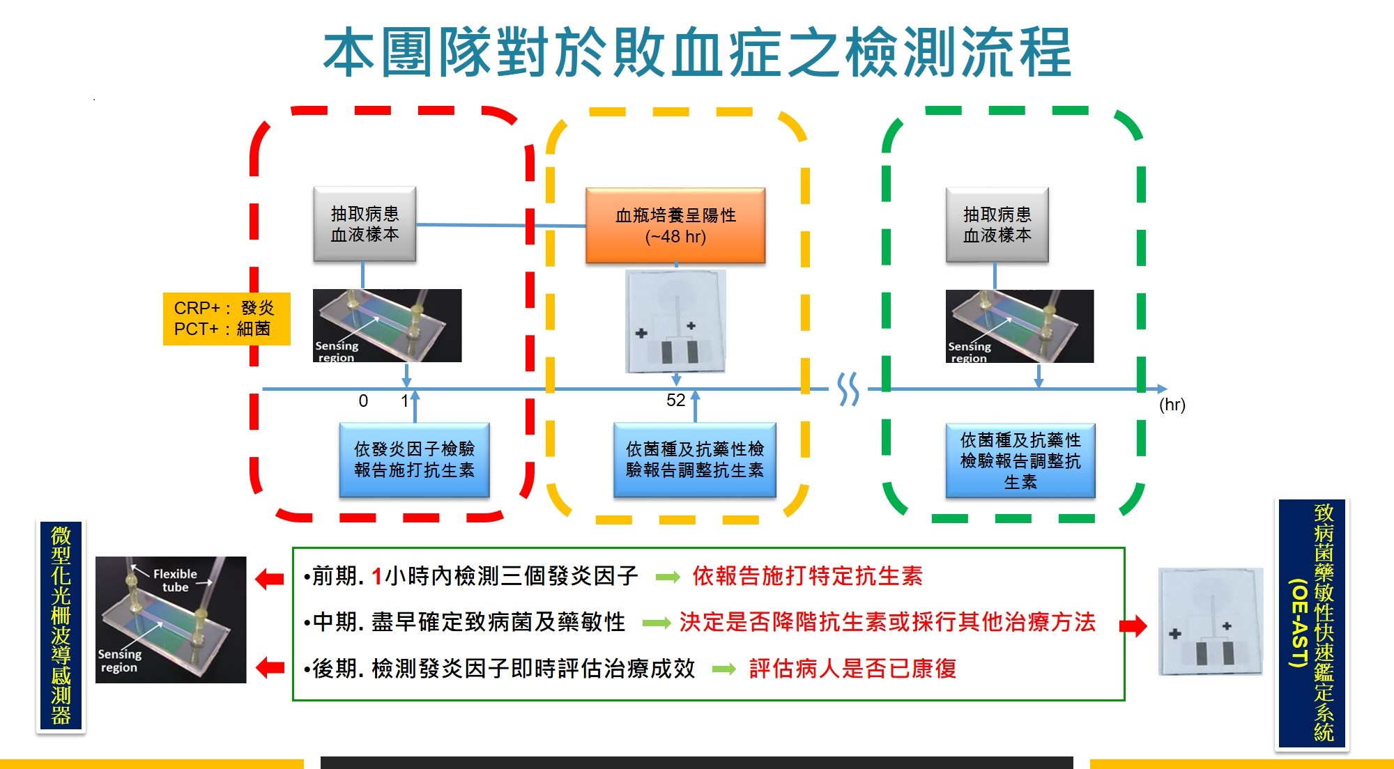 本團隊感測系統對於敗血症之檢測流程圖