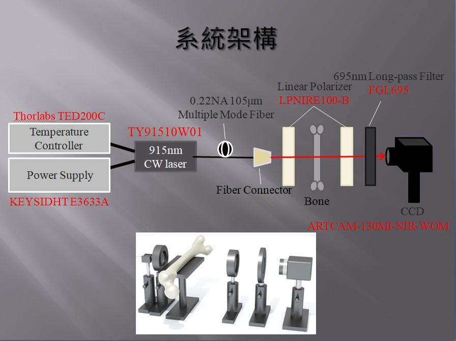 高能量雷射配合溫控以平行光射出,經人體組織發散後使用透鏡聚光,最後以攝影感測器補捉成像