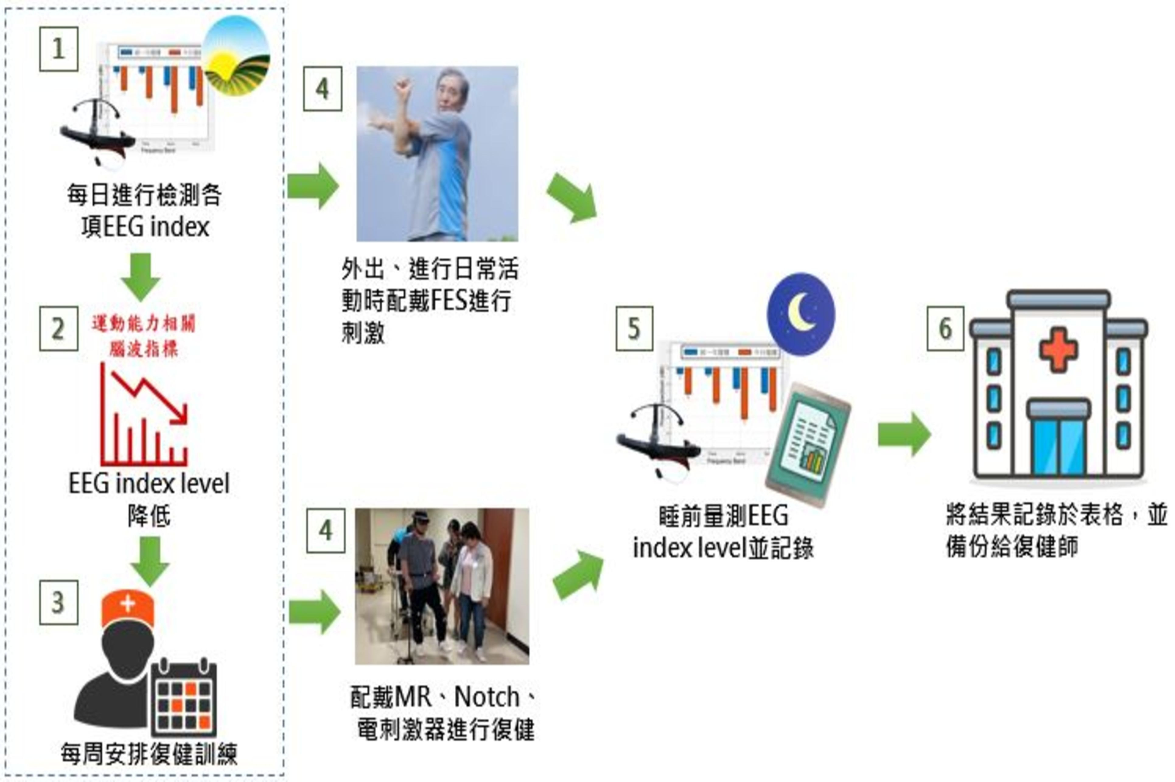 本系統實際應用於日常生活之情境圖