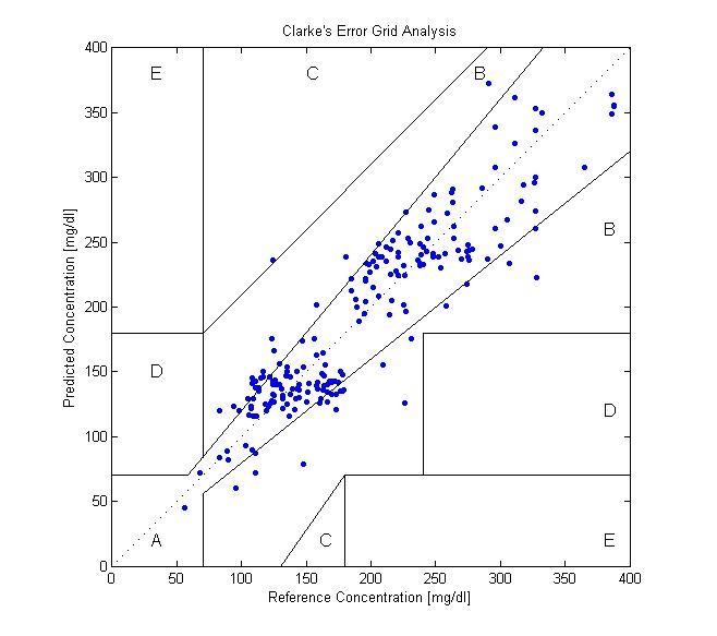 雛型機於成大醫院IRB的數據 X軸為侵入式血糖機的量測值 Y軸為雛型機的量測值