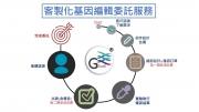 客制化基因編輯委託服務