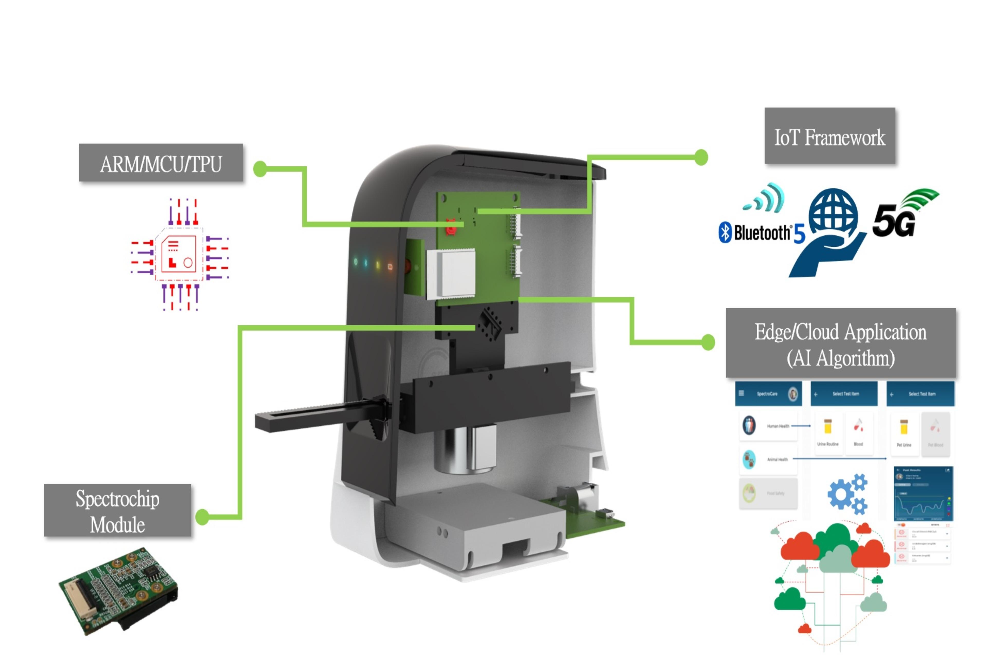 多功能微型光譜儀整合資通訊技術、微縮光晶片及雲端應用